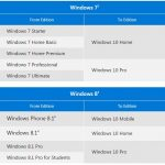 Come attivare una nuova installazione di Windows 10 con una Product Key di Windows 7 o 8