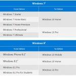 Come attivare una nuova installazione di Windows 10 con una Product Key di Windows 7 o 8