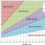 Risoluzioni dello schermo: 720p vs 1080p vs 1440p vs 4K vs 8K