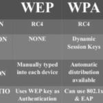Differenza tra i protocolli Wi-Fi WPA, WPA2 & WEP