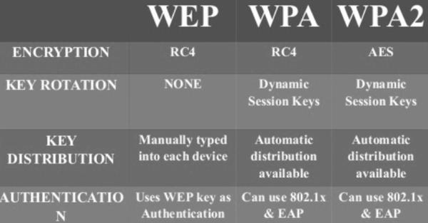 Wi-Fi-WPA-WPA2-WEP